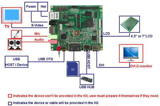 TI OMAP3530 Evaluation Kit Price US$199 00 omap3530 600MHz